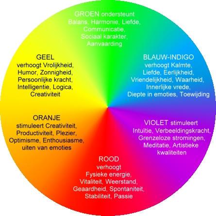 Kleurmassage voel het met kleur huidverzorging athys - Kleuridee voor een gang ...
